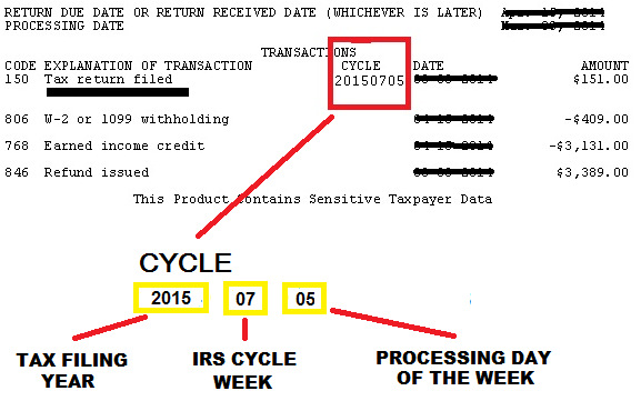 2017 Tax Transcript Cycle Code Chart Refundtalk