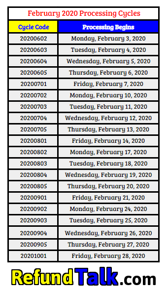 February 2020 Cycle Code Chart - IRS Processing Codes