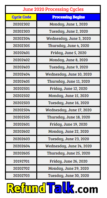 June 2020 Cycle Code Chart - IRS Processing Codes